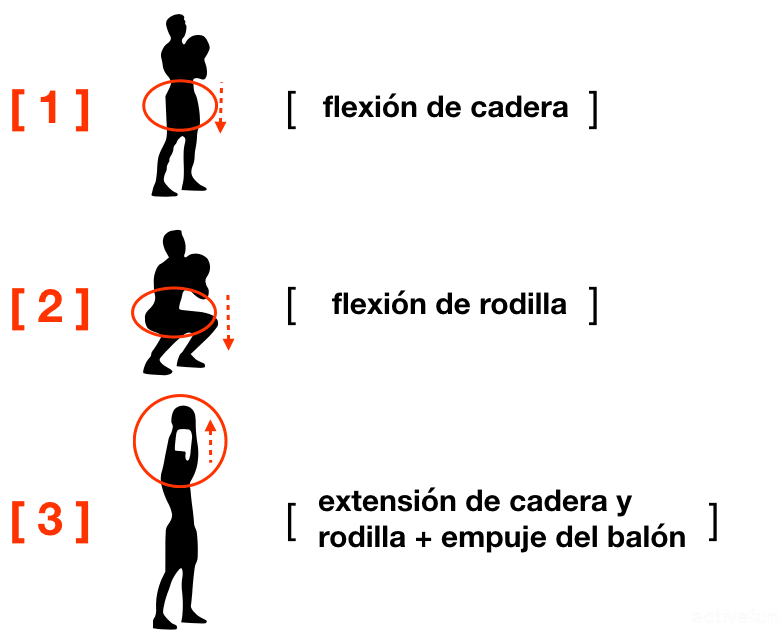 El aprendizaje de los movimientos 03